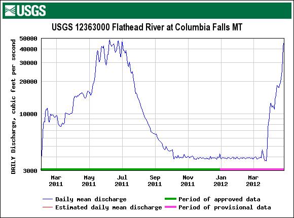 USGS.12363000.05.00060.00003.20110201.20120426.log.0..pres